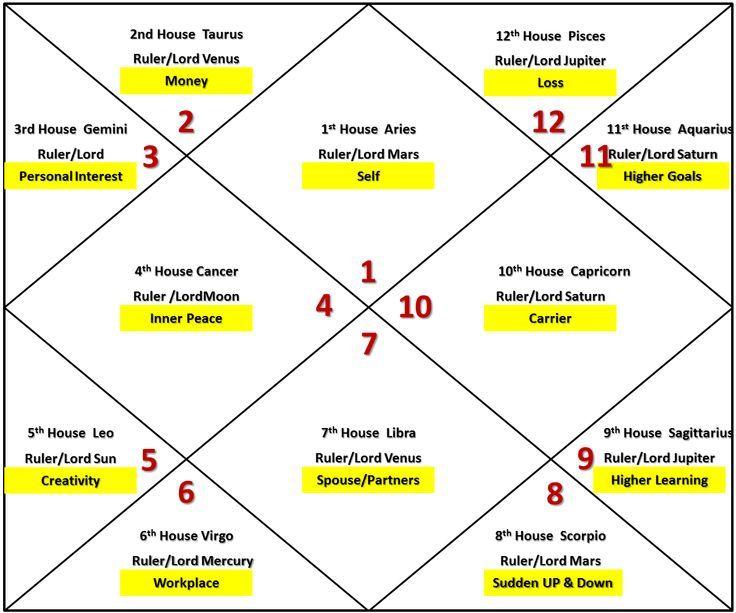 Chart vedic astrology free Vedic Birth